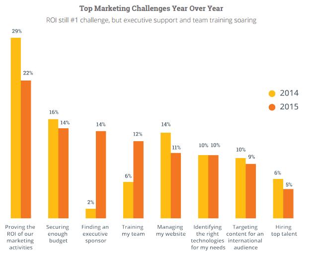 2015 pazarlamacıların en çok zorlandıkları alanlar